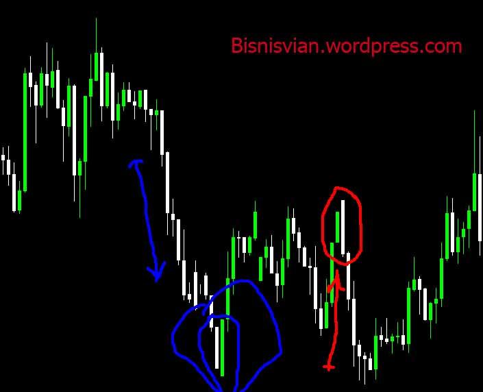 Belajar cara memperdagangkan opsi saham