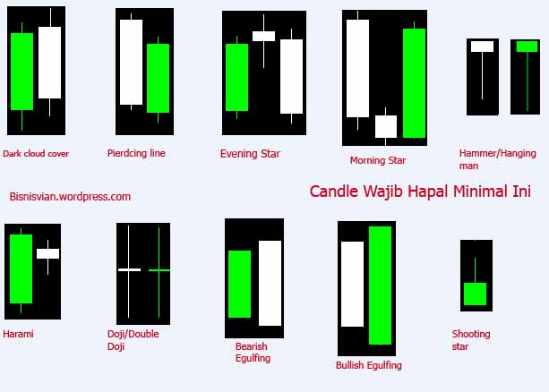 Cara membaca candlestick pada forex